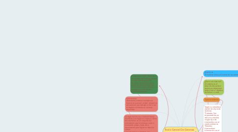 Mind Map: Teoría General De Sistemas (TGS)