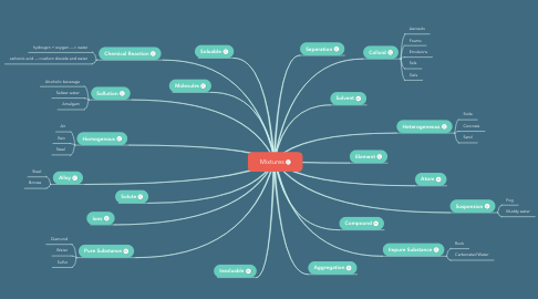 Mind Map: Mixtures