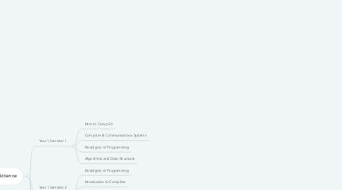Mind Map: Majors/Classes