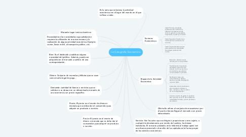 Mind Map: La Geografia Economica