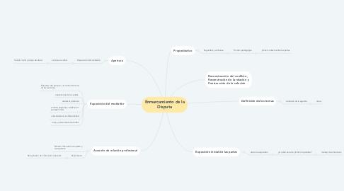 Mind Map: Enmarcamiento de la Disputa