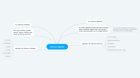Mind Map: sistemas digitales