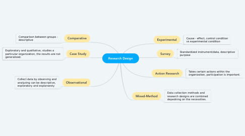 Mind Map: Research Design