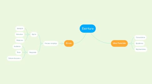 Mind Map: Escritura