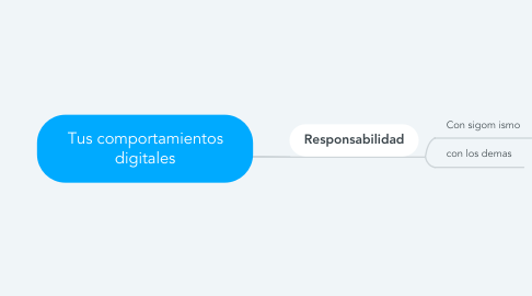 Mind Map: Tus comportamientos digitales