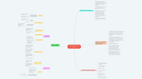 Mind Map: NOM 005: planificación familliar