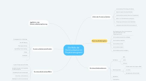 Mind Map: Die Rolle der Kommunikation im Projektmanagment