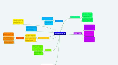 Mind Map: BRASIL COLONIAL
