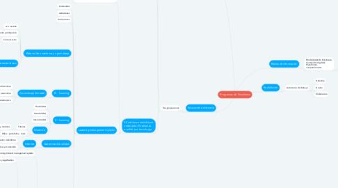 Mind Map: Programas de Enseñanza