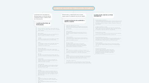 Mind Map: ALIMENTOS USADOS EN FORMULACIÓN COSMÉTICA
