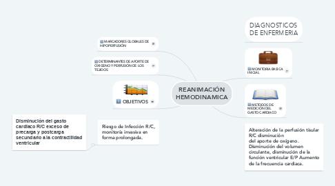Mind Map: REANIMACIÓN HEMODINAMICA