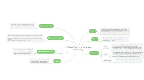 Mind Map: NIF B-6 (Estado de Situación Financiera)