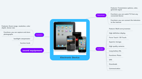 Mind Map: Electronic Device