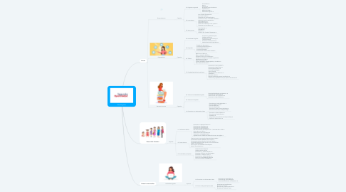 Mind Map: Plan de guion