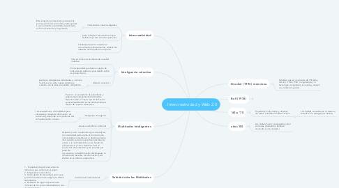 Mind Map: . Intercreatividad y Web 2.0
