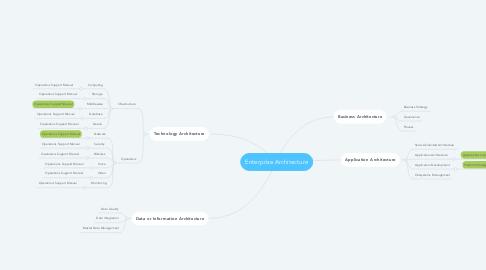 Mind Map: Enterprise Architecture