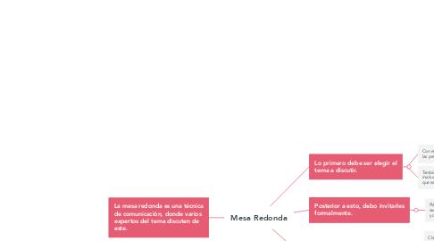 Mind Map: Mesa Redonda
