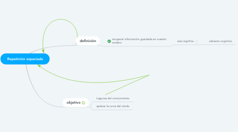 Mind Map: Repetición espaciada