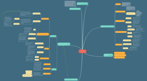 Mind Map: People In Business