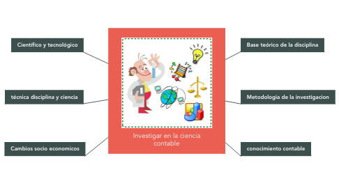 Mind Map: Investigar en la ciencia contable