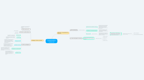 Mind Map: Procesos de enseñanza y aprendizaje basado el contexto social
