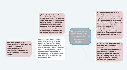 Mind Map: La historia como constructora de la identidad personal y nacional