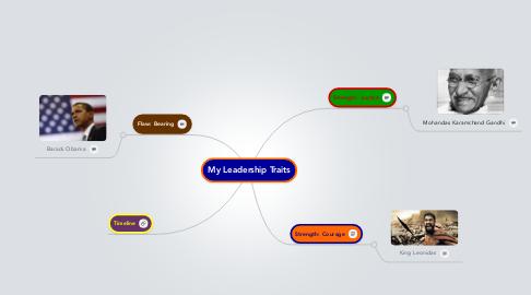 Mind Map: My Leadership Traits