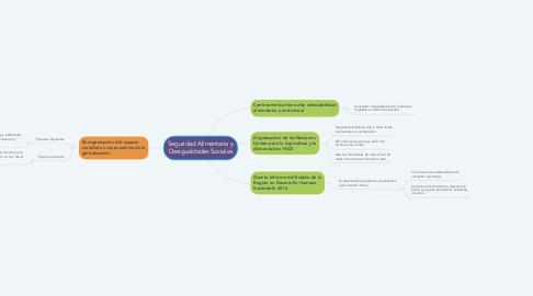 Mind Map: Participación Democrática y Derechos Humanos