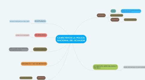 Mind Map: CARÁCTER DE LA POLICÍA NACIONAL DEL ECUADOR