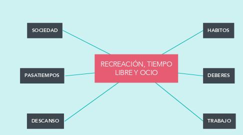 Mind Map: RECREACIÓN, TIEMPO LIBRE Y OCIO
