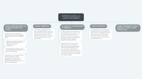 Mind Map: INTRODUCCIÓN A LA LÓGICA MODERNA