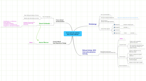 Mind Map: Cross-culturele websites door Paulus Veltman