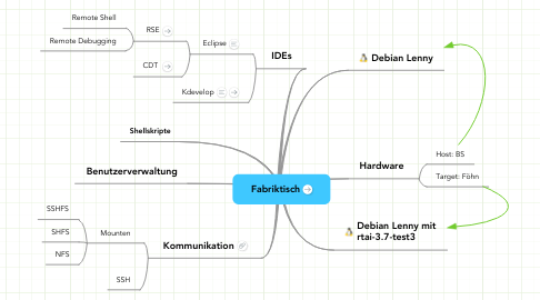 Mind Map: Fabriktisch