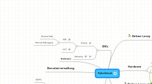 Mind Map: Fabriktisch