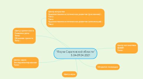 "Mind Map: ""Фауна Саратовской области""               5.04-09.04.2021"
