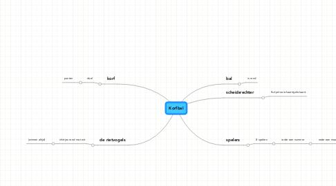 Mind Map: Korfbal