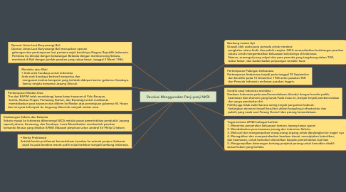 Mind Map: Revolusi Menggunakan Panji-panji NKRI