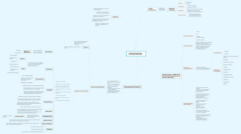 Mind Map: Acción Psicosocial en el Contexto Educativo