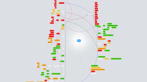 Mind Map: Paleo