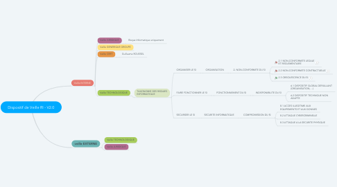 Mind Map: Dispositif de Veille RI - V2.0