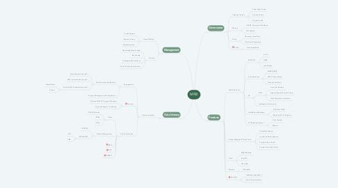 Mind Map: MPBI
