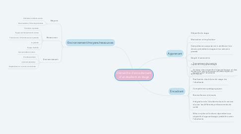 Mind Map: Démarche d'encadrement d'un étudiant en stage