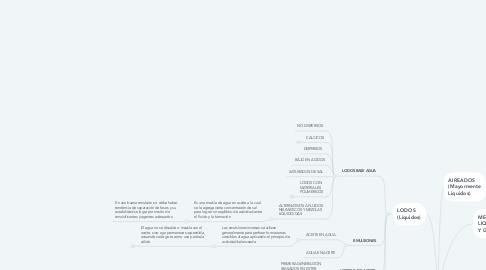 Mind Map: TIPOS DE FLUIDOS DE PERFORACIÓN