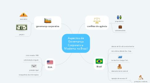 Mind Map: Aspectos de Governança Corporativa  Moderna no Brasil