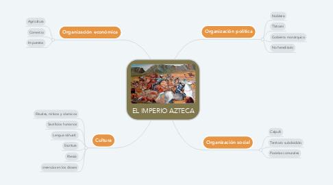 Mind Map: EL IMPERIO AZTECA