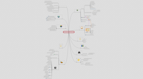 Mind Map: Proceso de Venta Targetsoft