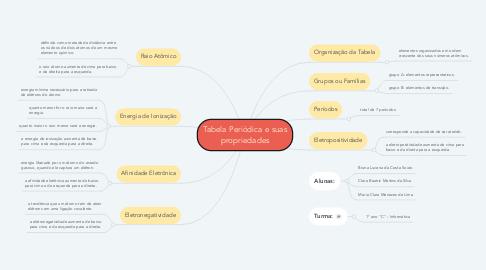 Mind Map: Tabela Periódica e suas propriedades