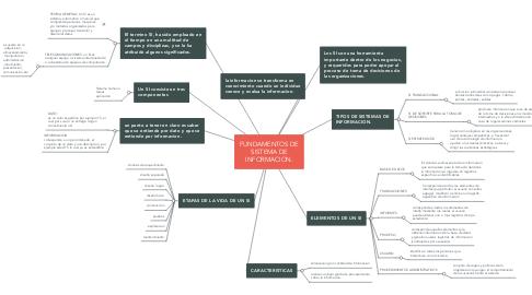 Mind Map: FUNDAMENTOS DE SISTEMA DE INFORMACION.