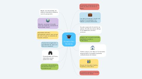 Mind Map: PRIMEROS DÍAS ESCOLARES