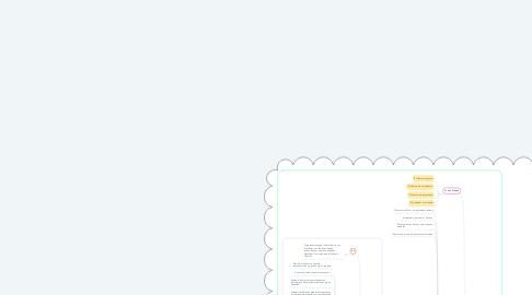 Mind Map: Gobierno de la FAUD